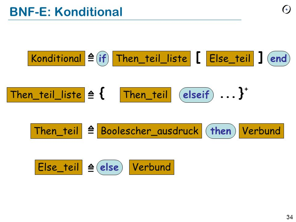 [ ] { ... }+ BNF-E: Konditional = = = = Konditional if Then_teil_liste